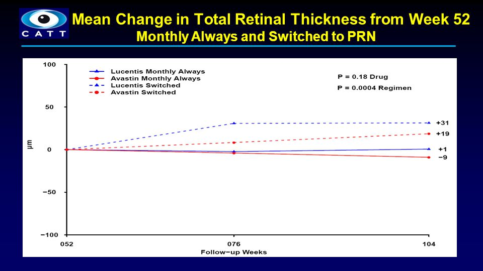 Mean Change in Total Retinal Thickness from Week 52