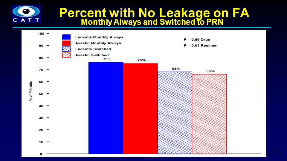 Percent with No Leakage on FA Monthly Always and Switched to PRN