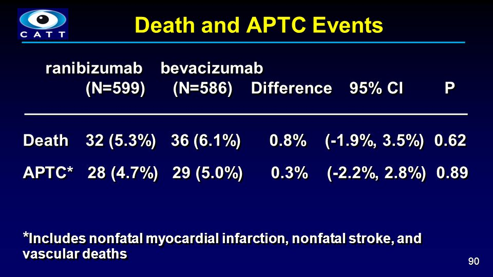 Death and APTC Events ranibizumab bevacizumab