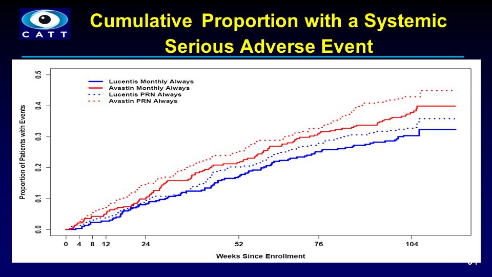 Cumulative Proportion with a Systemic Serious Adverse Event