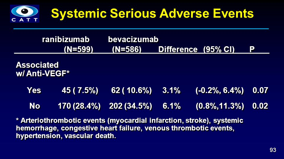 Systemic Serious Adverse Events