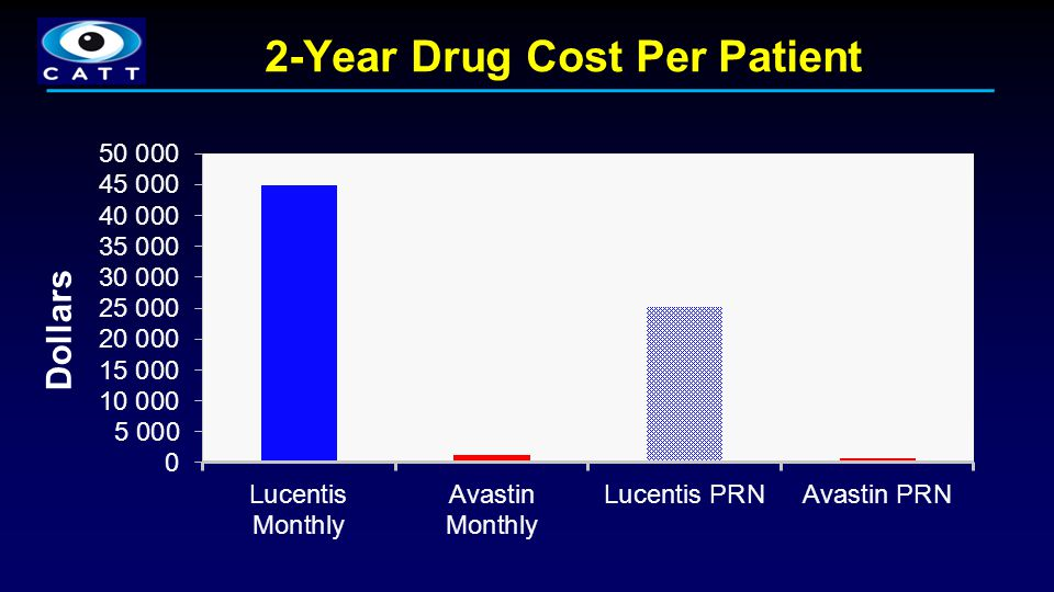 2-Year Drug Cost Per Patient