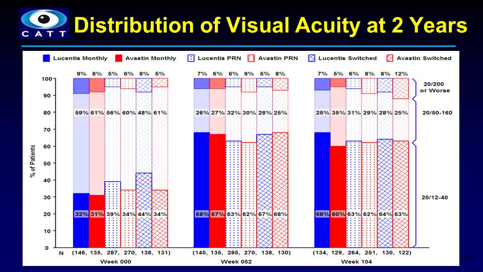 Distribution of Visual Acuity at 2 Years