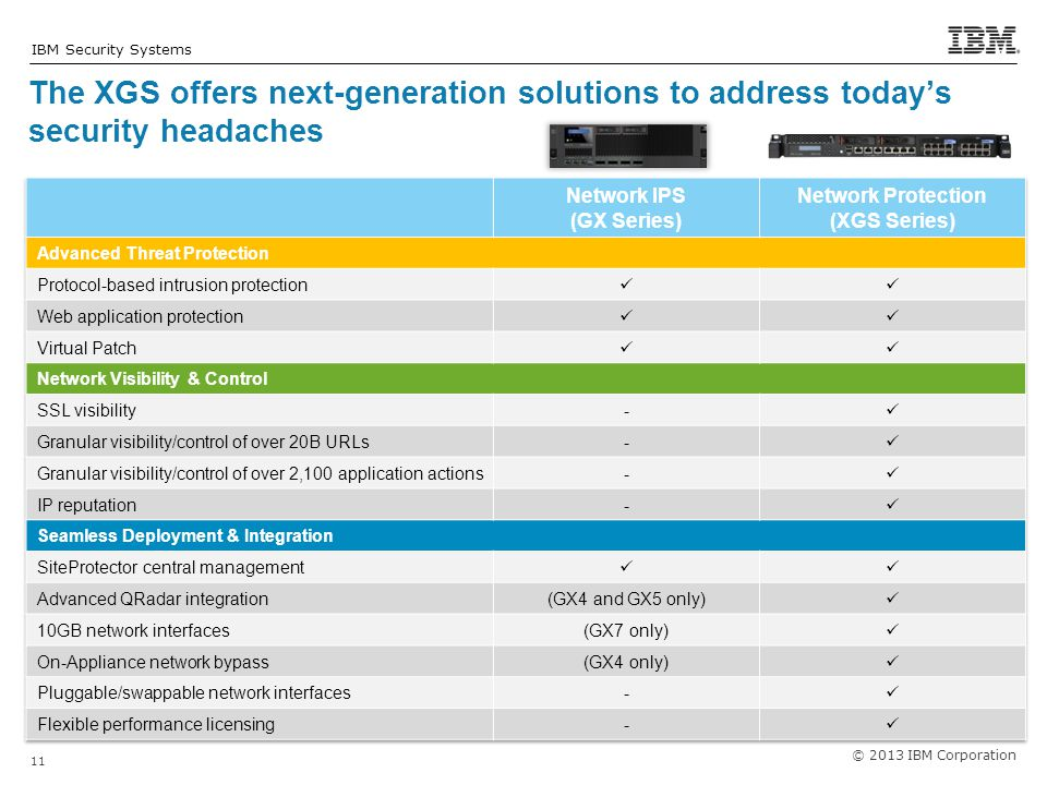 The XGS offers next-generation solutions to address today's security headaches