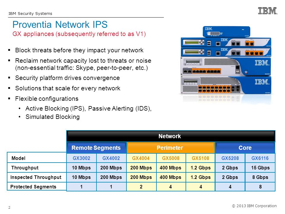 Proventia Network IPS GX appliances (subsequently referred to as V1)