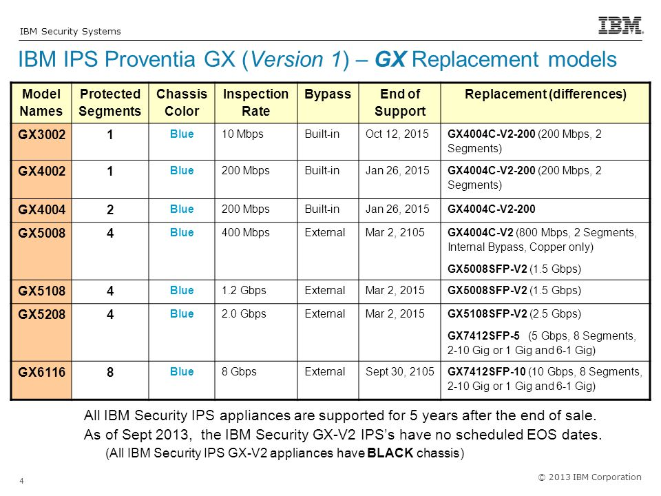 IBM IPS Proventia GX (Version 1) – GX Replacement models
