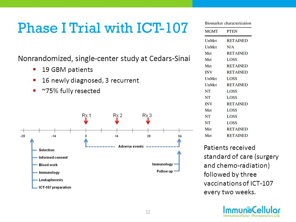 Phase I Trial with ICT-107 Nonrandomized, single-center study at Cedars-Sinai. 19 GBM patients. 16 newly diagnosed, 3 recurrent.