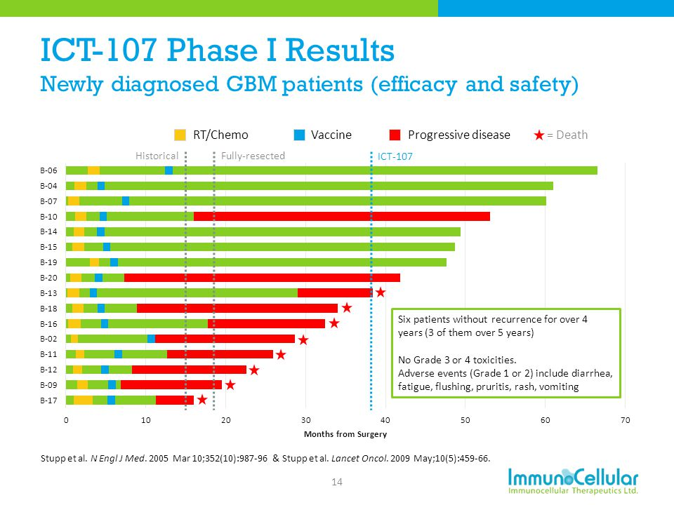 ICT-107 Phase I Results Newly diagnosed GBM patients (efficacy and safety)