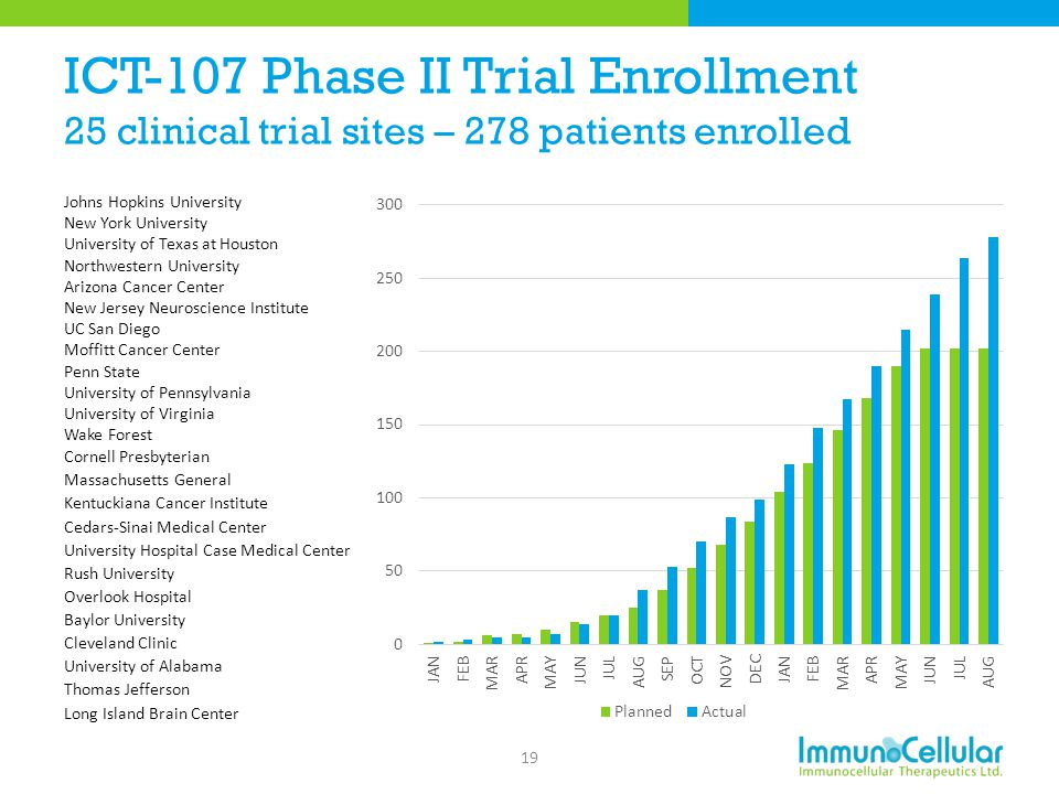 ICT-107 Phase II Trial Enrollment 25 clinical trial sites – 278 patients enrolled