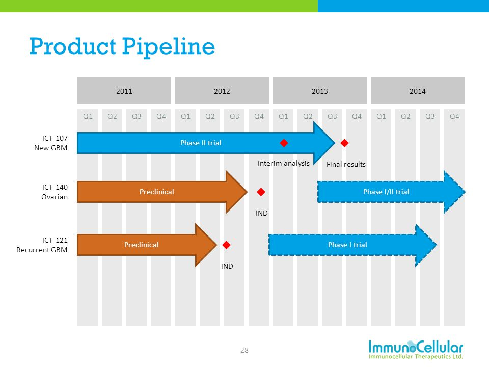 Product Pipeline 2011 Q1 Q2 Q3 Q4 2012 2013 2014 Phase II trial