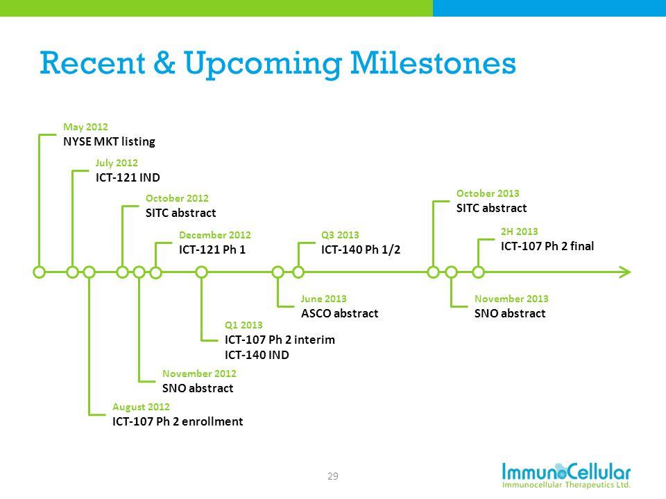 Recent & Upcoming Milestones