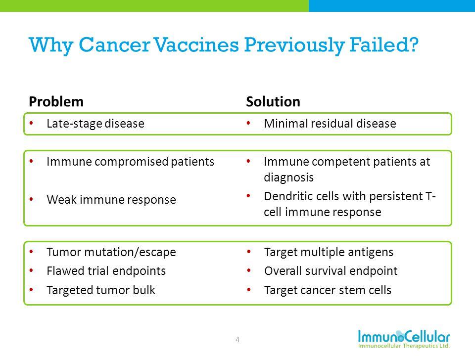 Why Cancer Vaccines Previously Failed
