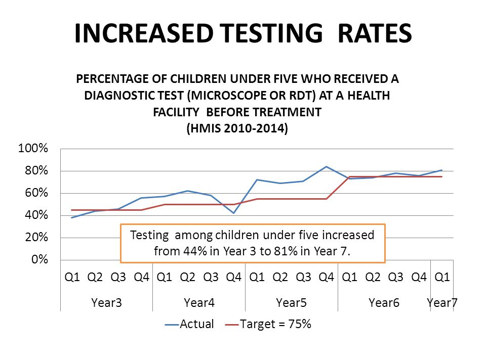 INCREASED TESTING RATES