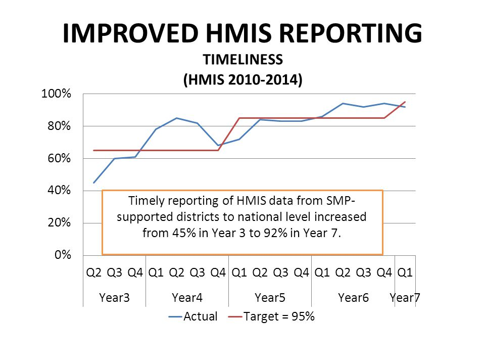 IMPROVED HMIS REPORTING