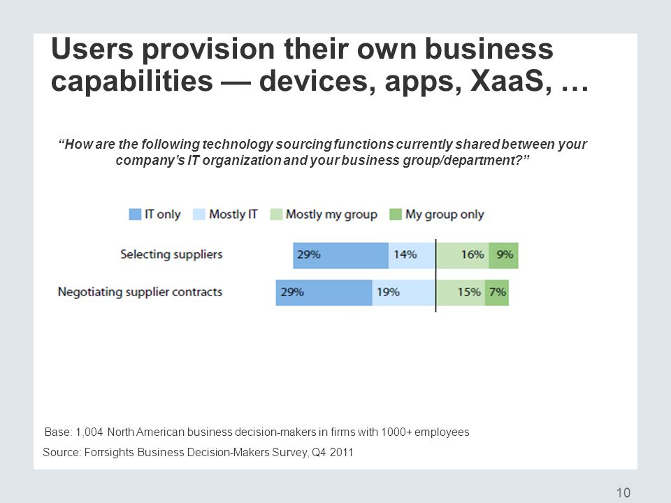 Users provision their own business capabilities — devices, apps, XaaS, …