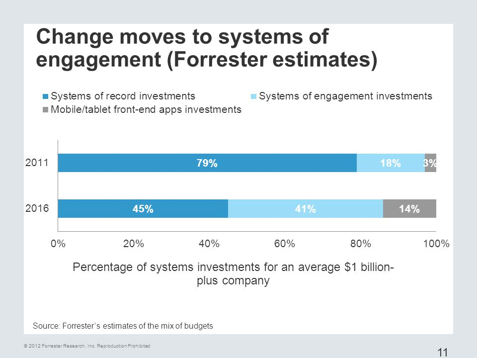 Change moves to systems of engagement (Forrester estimates)