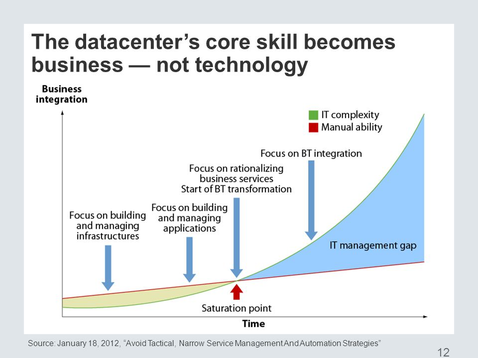 The datacenter's core skill becomes business — not technology