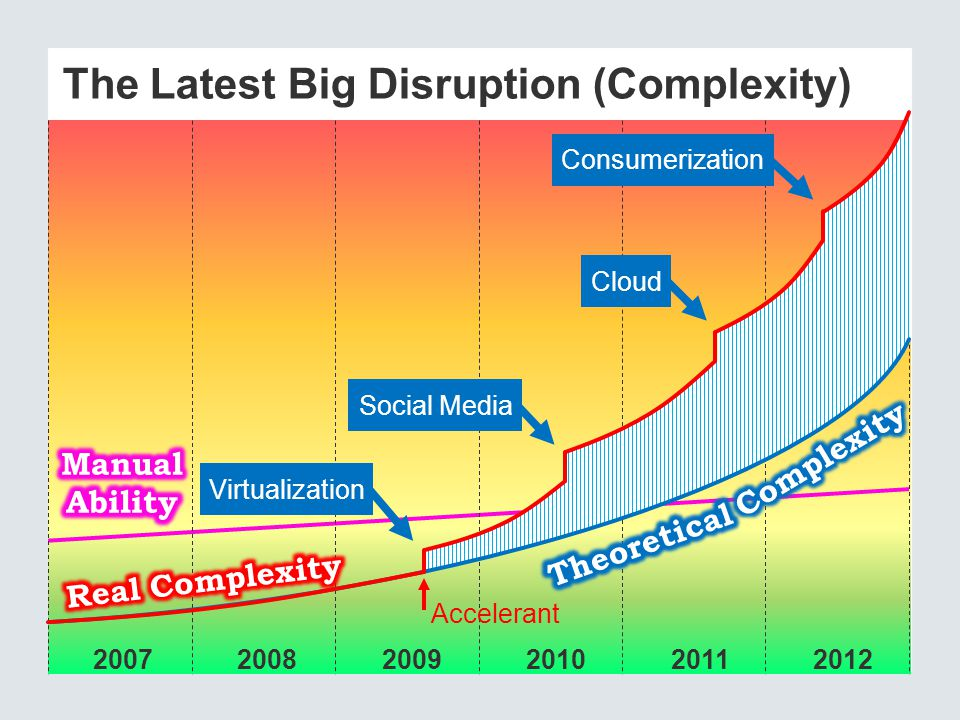 The Latest Big Disruption (Complexity)