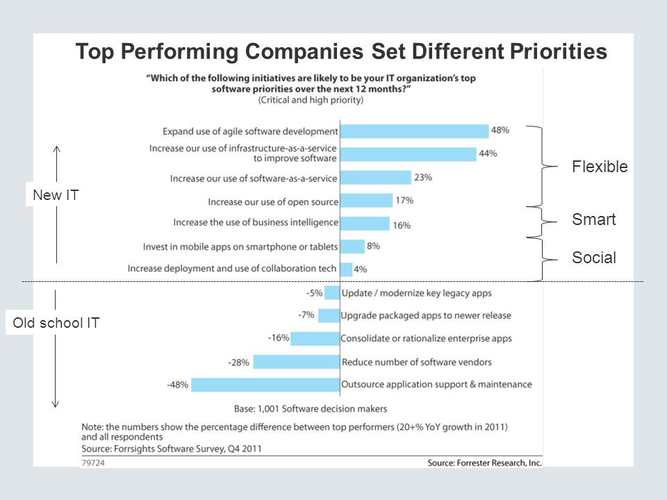 Top Performing Companies Set Different Priorities