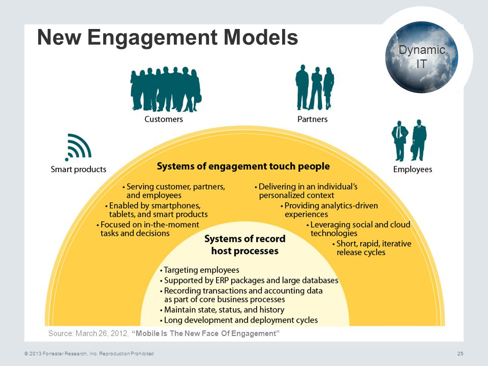 New Engagement Models Dynamic IT