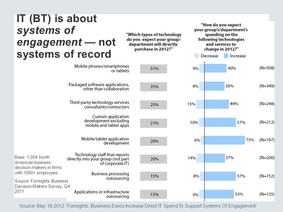 IT (BT) is about systems of engagement — not systems of record
