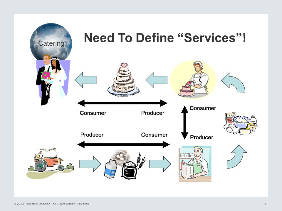Need To Define Services !