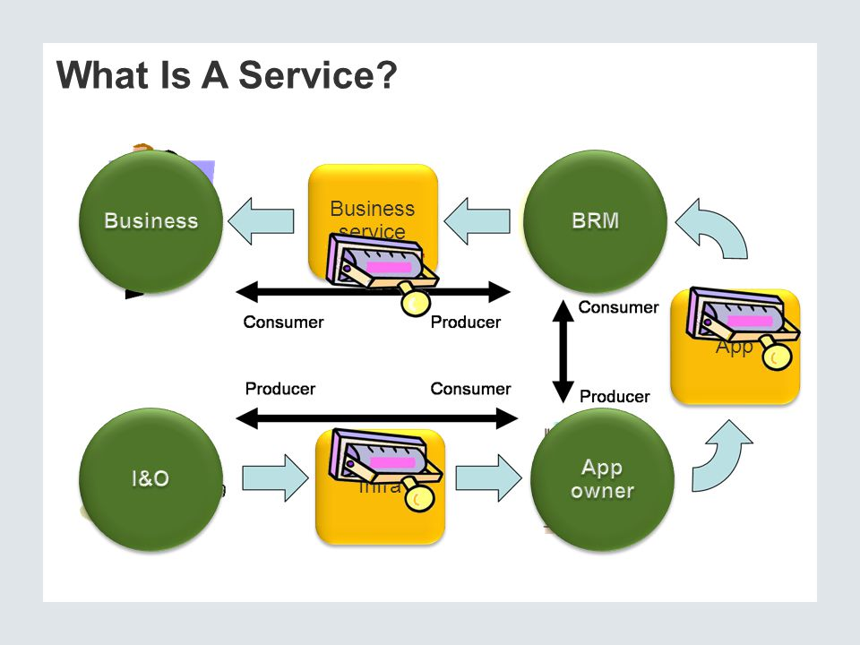 What Is A Service Service Service Service Business BRM