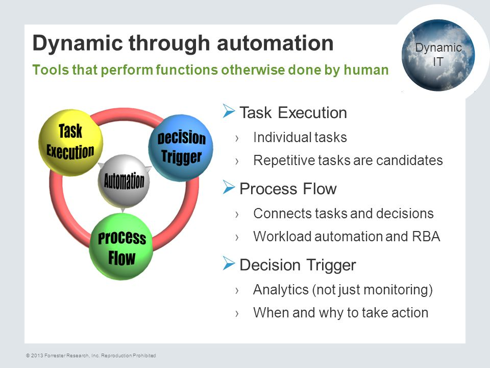 Dynamic through automation