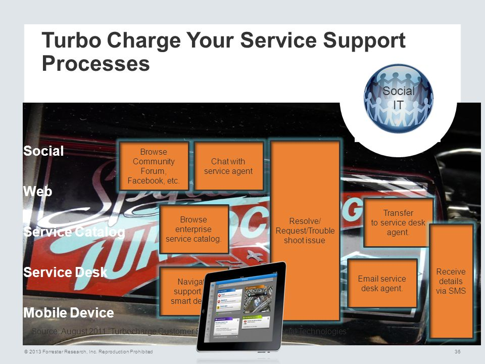 Turbo Charge Your Service Support Processes