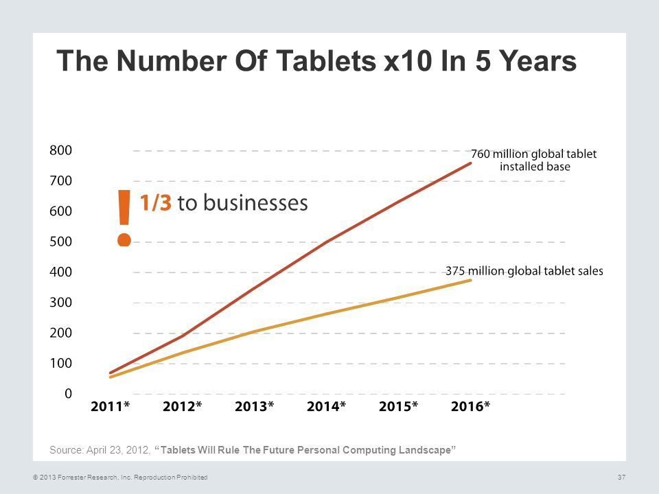 The Number Of Tablets x10 In 5 Years