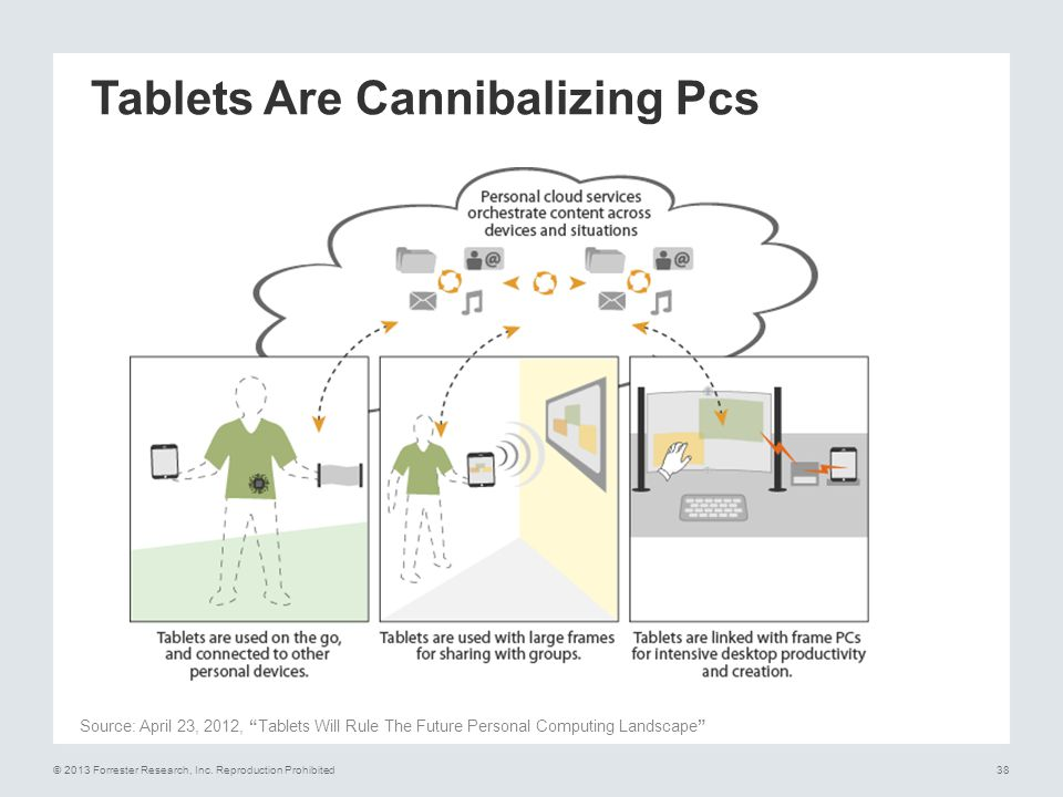 Tablets Are Cannibalizing Pcs