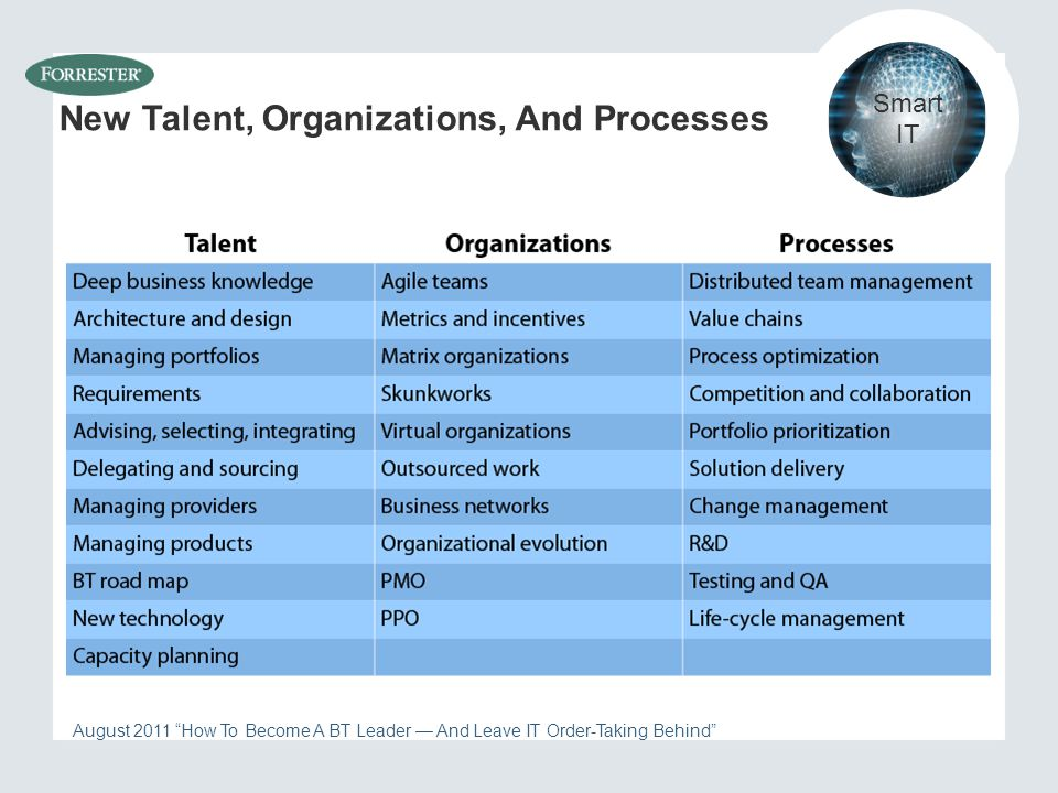 New Talent, Organizations, And Processes