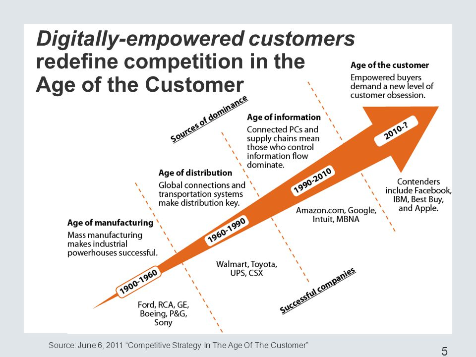 Digitally-empowered customers redefine competition in the Age of the Customer