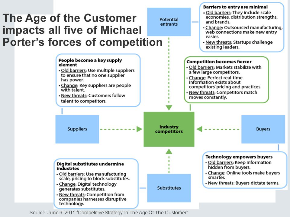 The Age of the Customer impacts all five of Michael Porter's forces of competition
