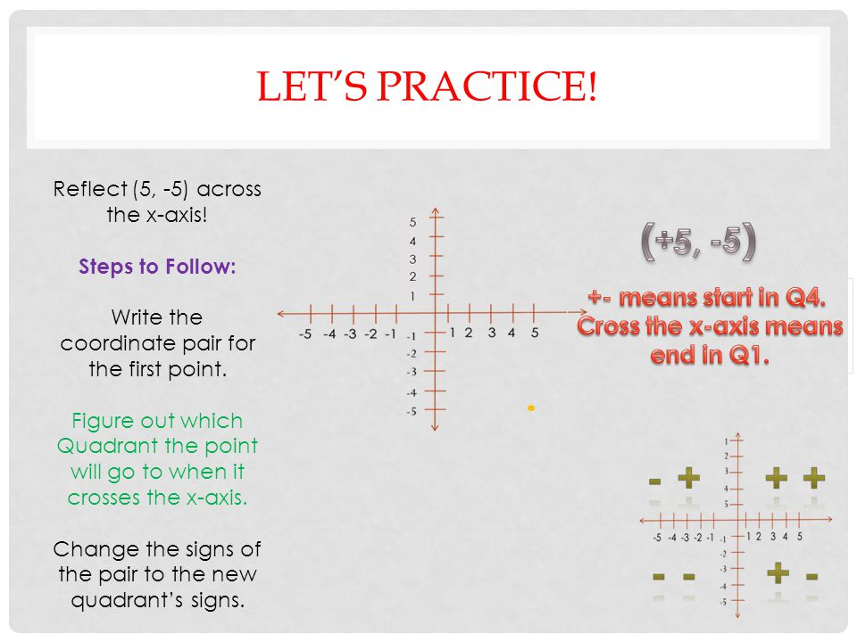 Let's practice! + 5, - 5 +- means start in Q4. Cross the x-axis means