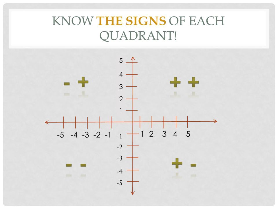 Know the Signs of Each Quadrant!