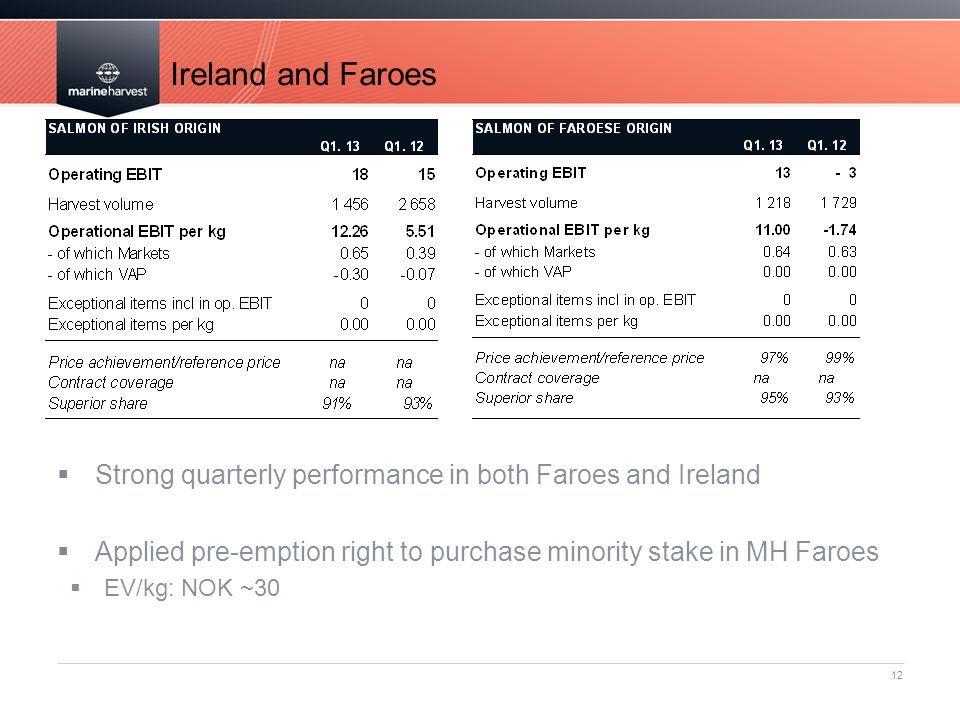 Ireland and Faroes Strong quarterly performance in both Faroes and Ireland. Applied pre-emption right to purchase minority stake in MH Faroes.