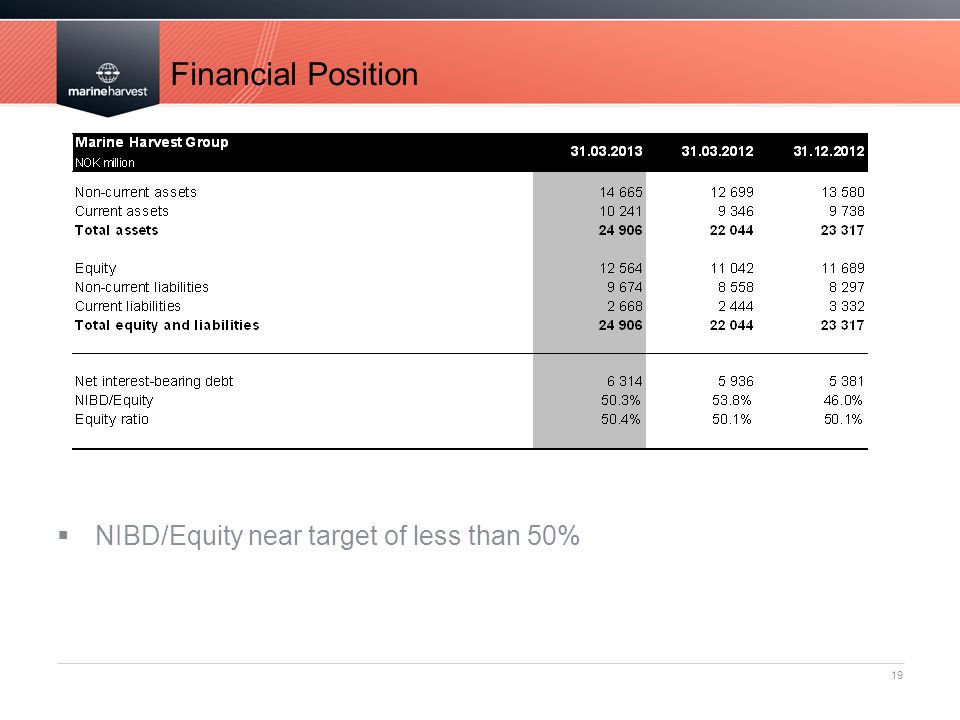 Financial Position NIBD/Equity near target of less than 50%