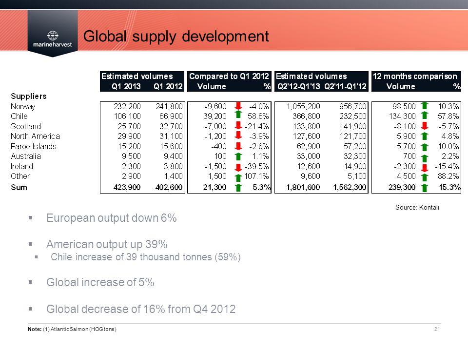 Global supply development