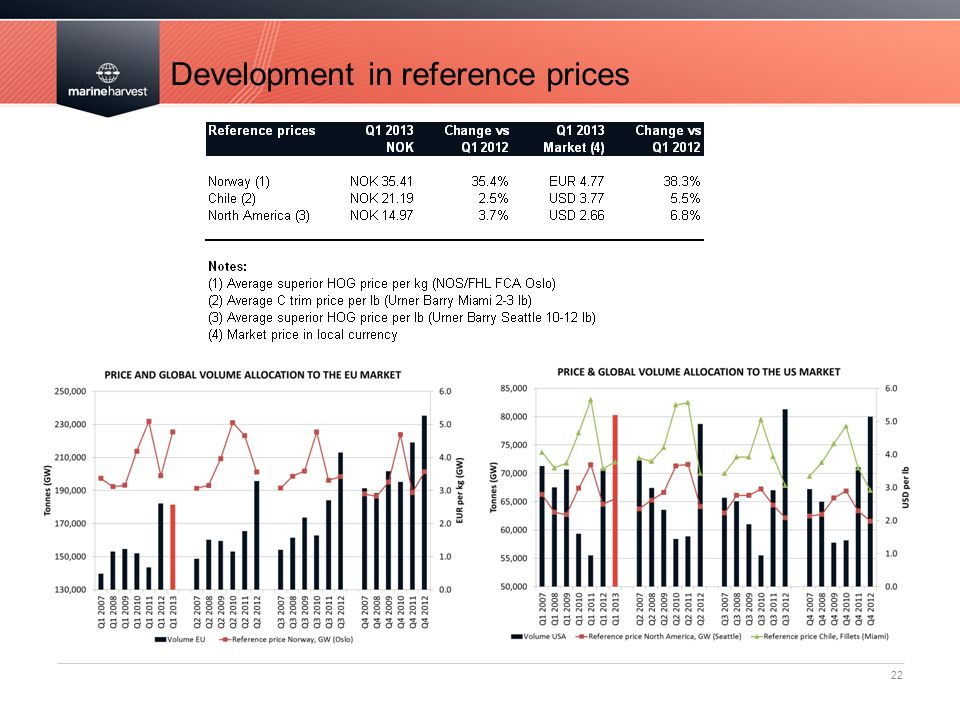 Development in reference prices