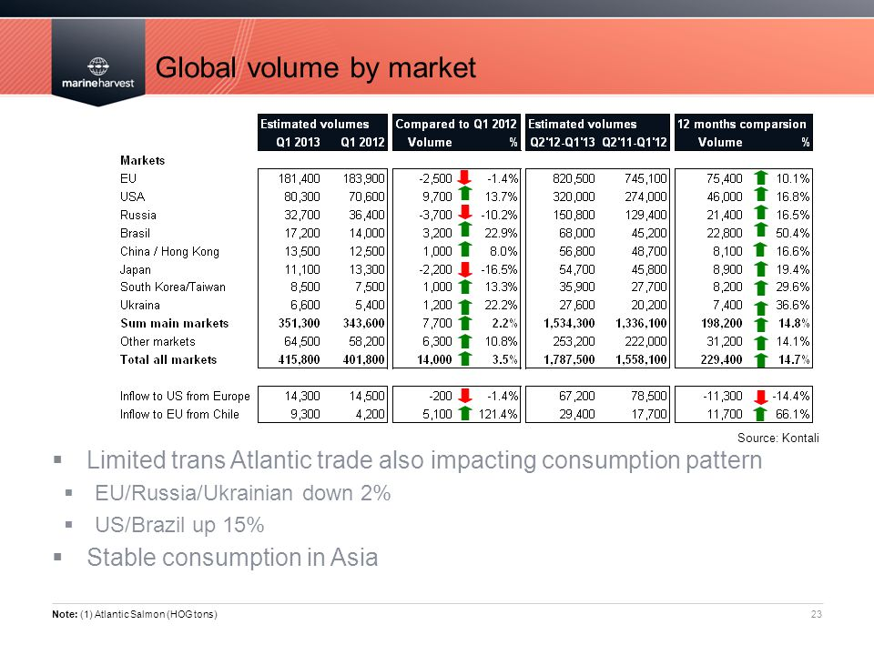 Global volume by market
