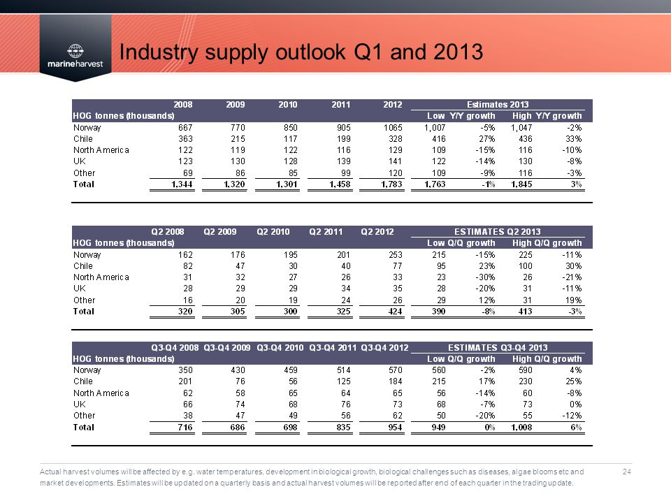 Industry supply outlook Q1 and 2013