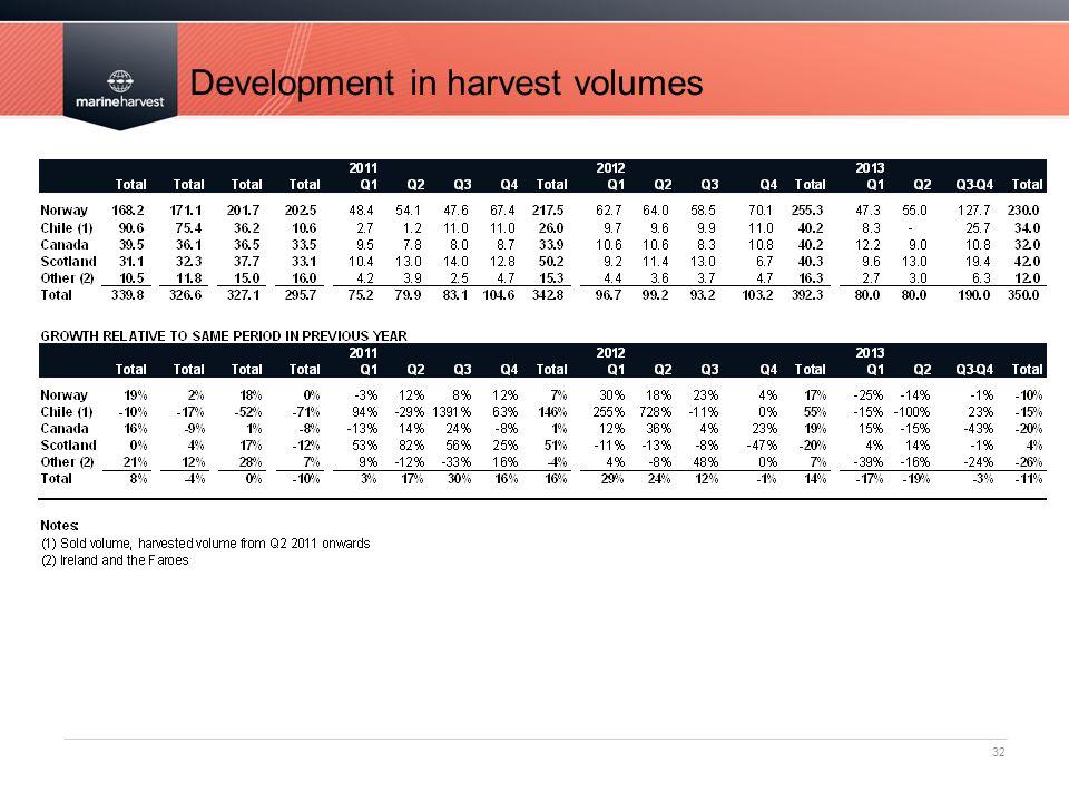 Development in harvest volumes
