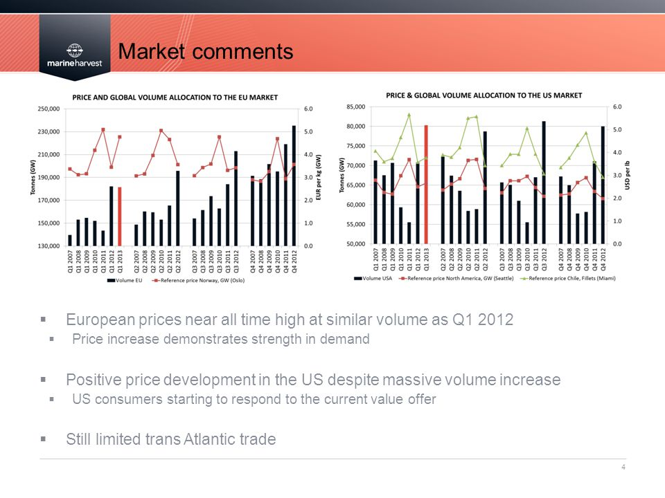 Market comments European prices near all time high at similar volume as Q1 2012. Price increase demonstrates strength in demand.