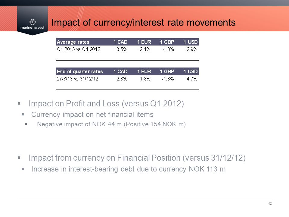 Impact of currency/interest rate movements