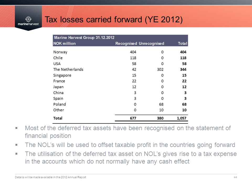 Tax losses carried forward (YE 2012)