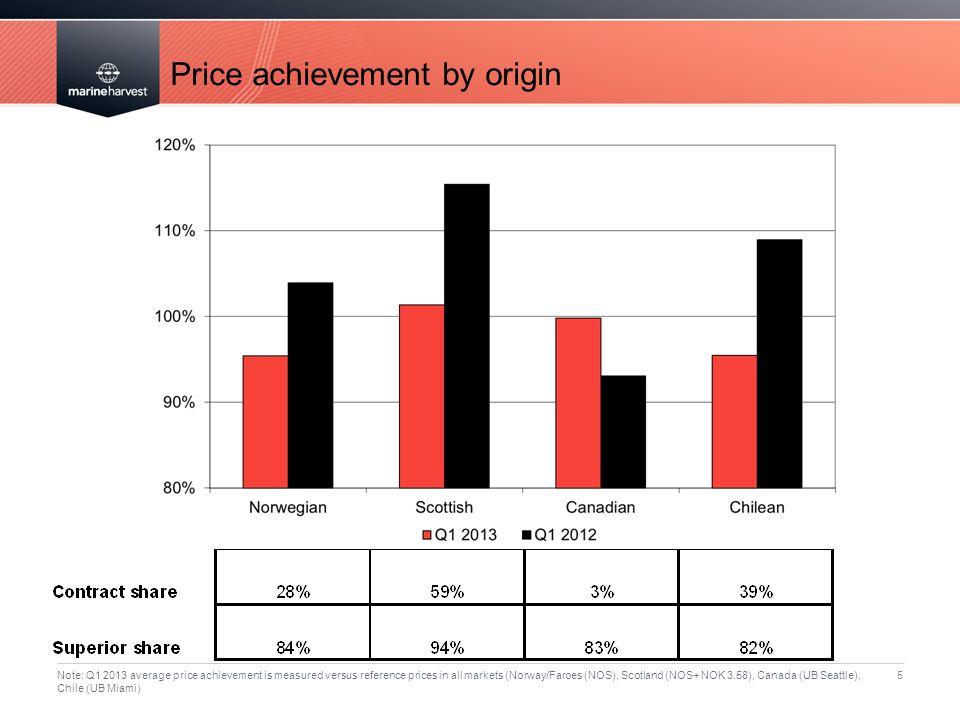 Price achievement by origin