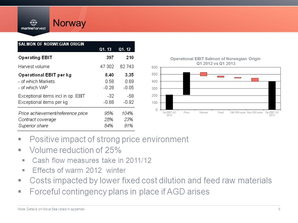 Norway Positive impact of strong price environment