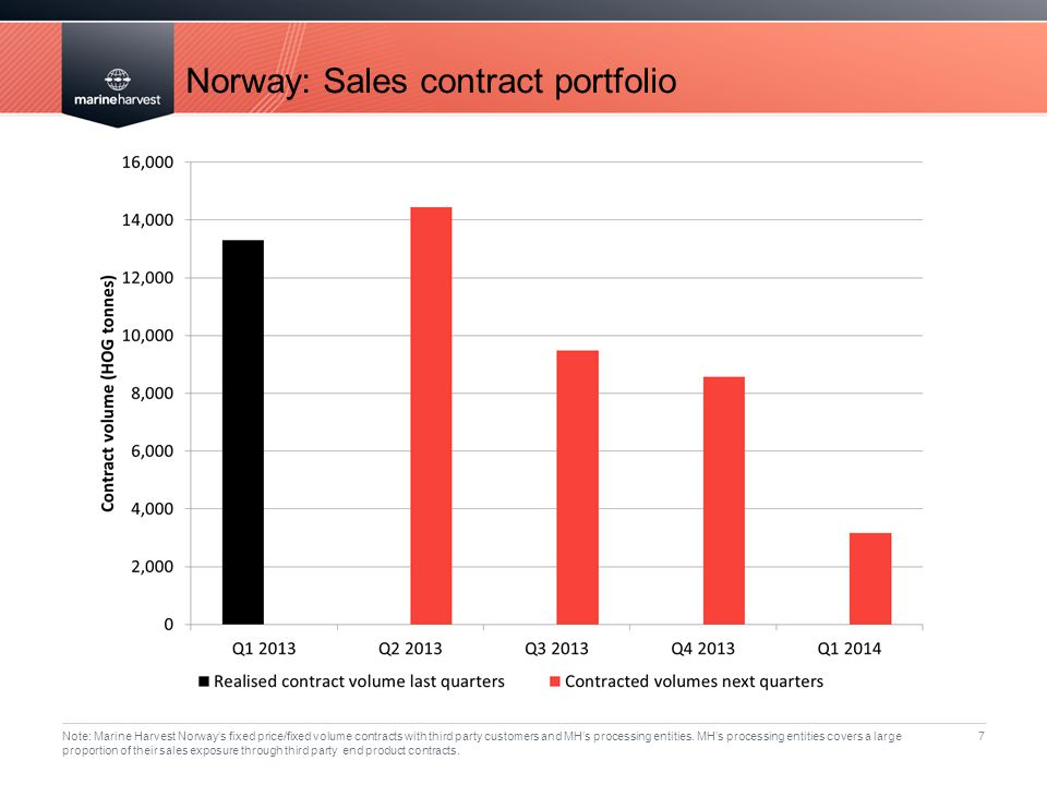 Norway: Sales contract portfolio