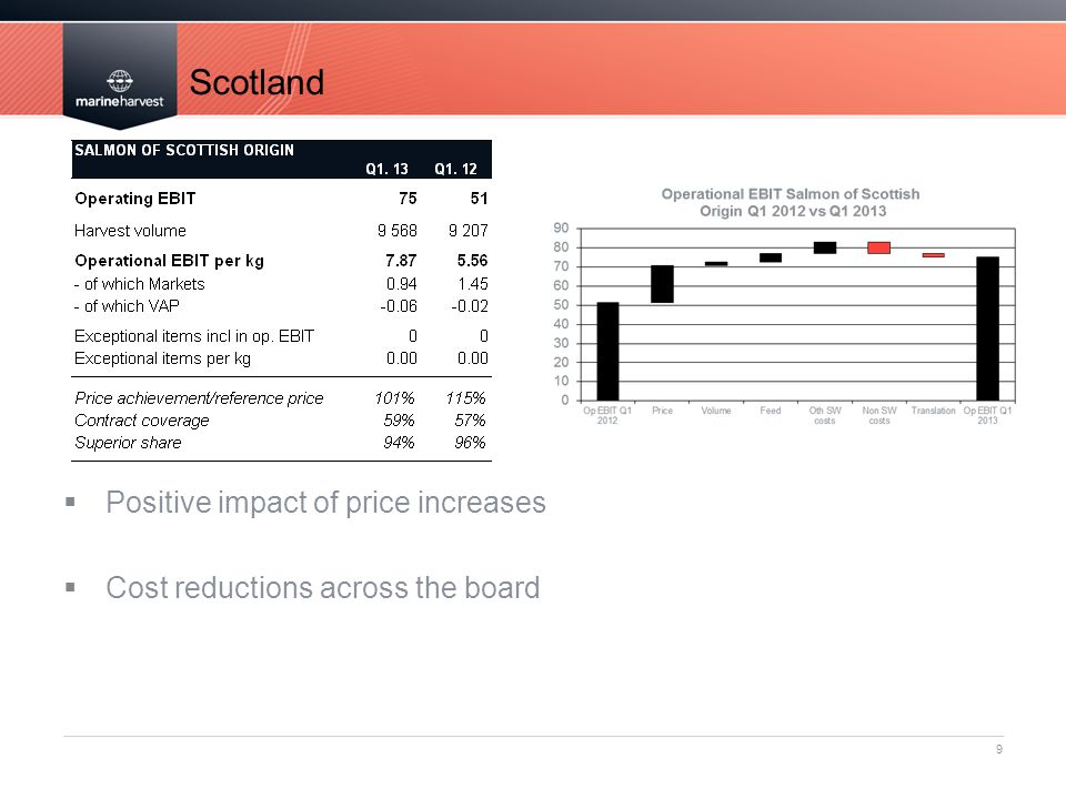Scotland Positive impact of price increases